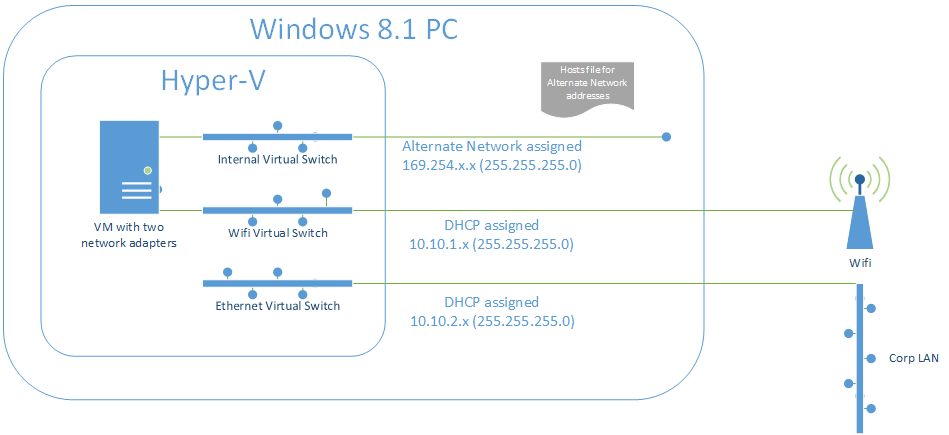 Experiences using a DD-WRT router with Hyper-V – But it works on my PC!