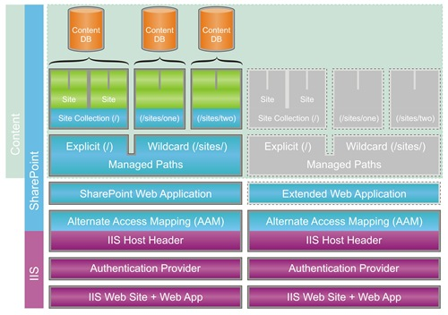 SharePoint Website Architecture